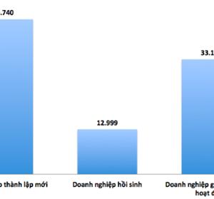 Hơn 220 doanh nghiệp 'chết' mỗi ngày