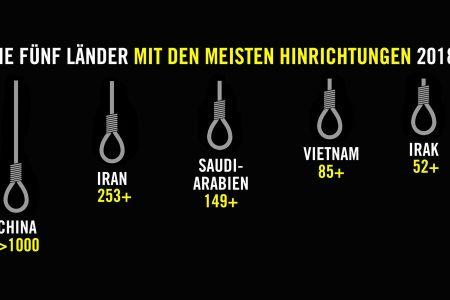 Tổ chức Ân xá Quốc tế công bố Việt Nam đứng thứ 4 trên thế giới về số người bị tử hình trong năm 2018