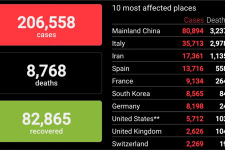 Kinh hoàng! 475 ca tử vong tại Ý chỉ trong 1 ngày – Chưa bao giờ có nhiều người chết trong một ngày như thế, kể cả tại Vũ Hán.