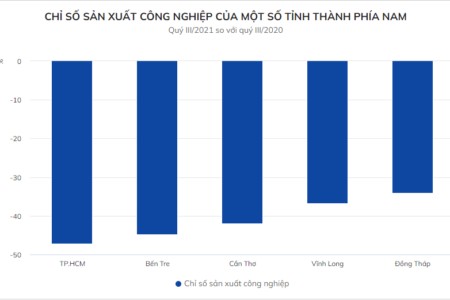 Industrial production of Ho Chi Minh City decreases by nearly 50%